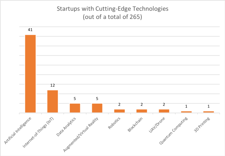 Startups_Cutting _Edge