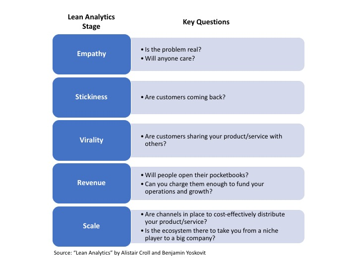 Lean Analytics Stages